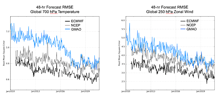 Graphs showing 10-year time series of the root mean square error of 48-hour forecasts of global temperature (left) and global zonal wind (right)