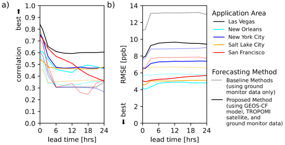 Plots comparing the performance of the proposed air quality forecasting method (solid lines) to the best of two baseline methods (dotted lines)